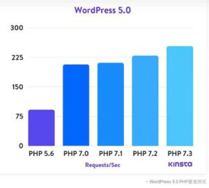 kinsta wordpress request speed