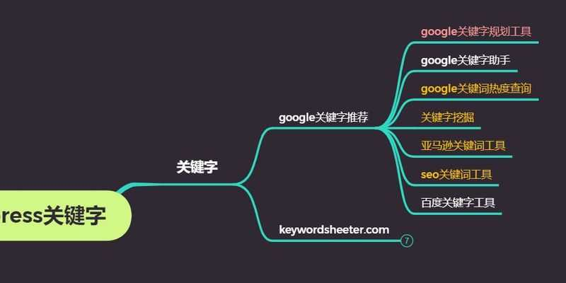mind map about keyword